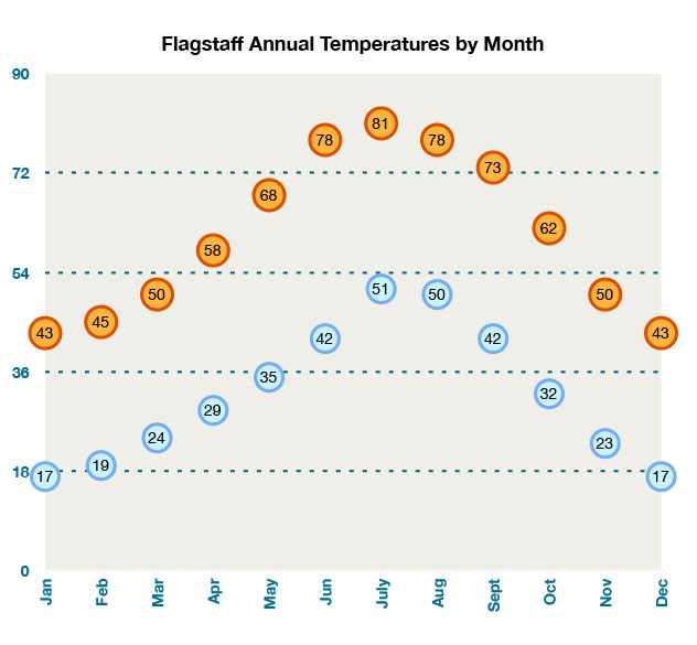 Flagstaff Weather Current Temperature In Flagstaff Seasonal - Average winter temperature in arizona